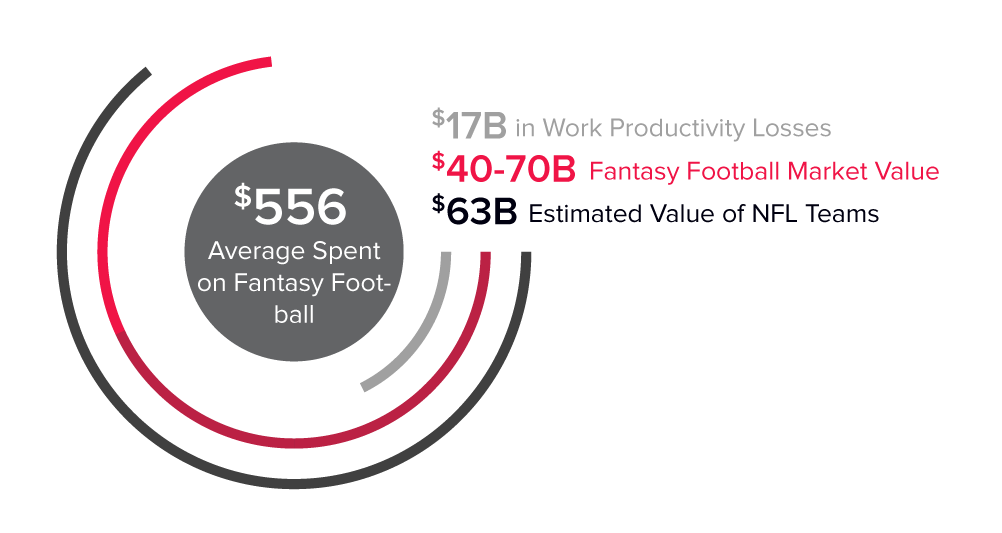 Fantasy Football Industry