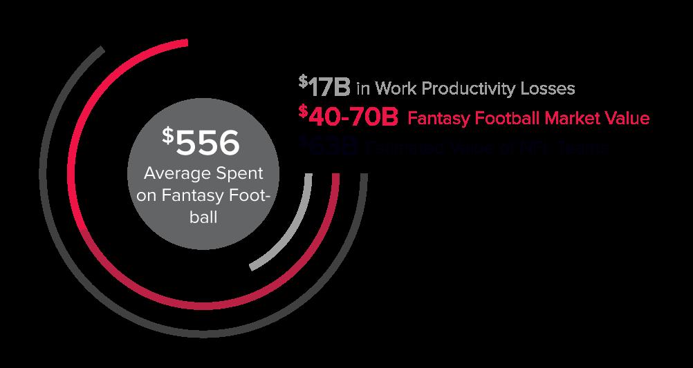 Fantasy Football Industry