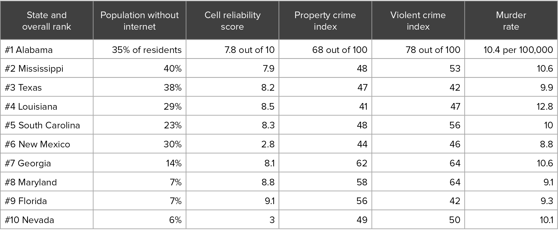 State Rankings of 10 Deadliest States Based on Crime, Internet Access, and Cell Reliability on USDish.com